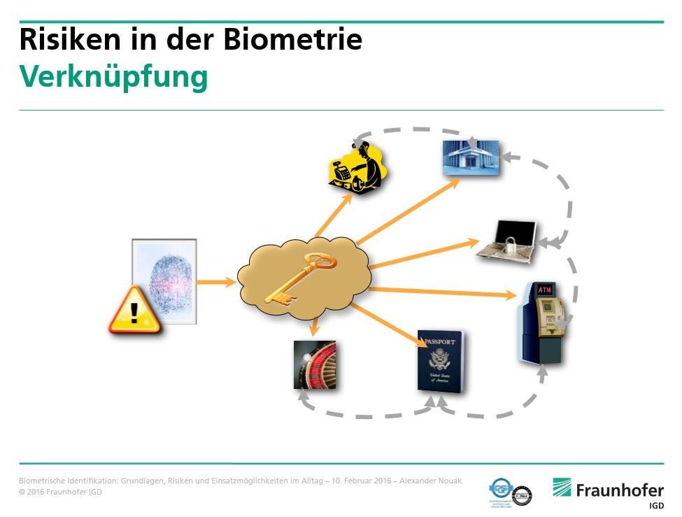 Biometrie 12